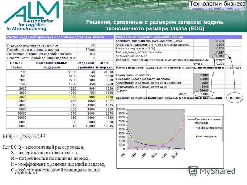 erpkrsk.ru Решения, связанные с размером запасов: модель экономичного размера заказа (EOQ) EOQ = (2SR/kC) 1/2 Где EOQ – экономичный размер заказа, S – издержки подготовки заказа, R – потребность в позиции на период, k – коэффициент хранения изделий в