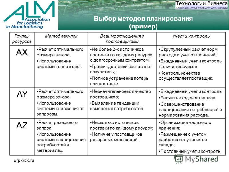 erpkrsk.ru Выбор методов планирования (пример) Группы ресурсов Метод закупокВзаимоотношения с поставщиками Учет и контроль AX Расчет оптимального размера заказа; Использование системы точно в срок. Не более 2-х источников поставки по каждому ресурсу