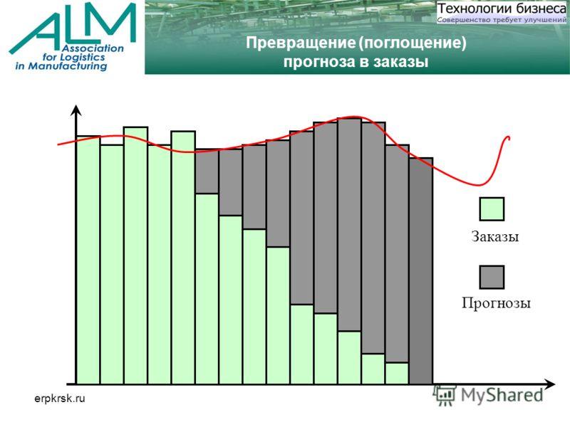 erpkrsk.ru Превращение (поглощение) прогноза в заказы Прогнозы Заказы