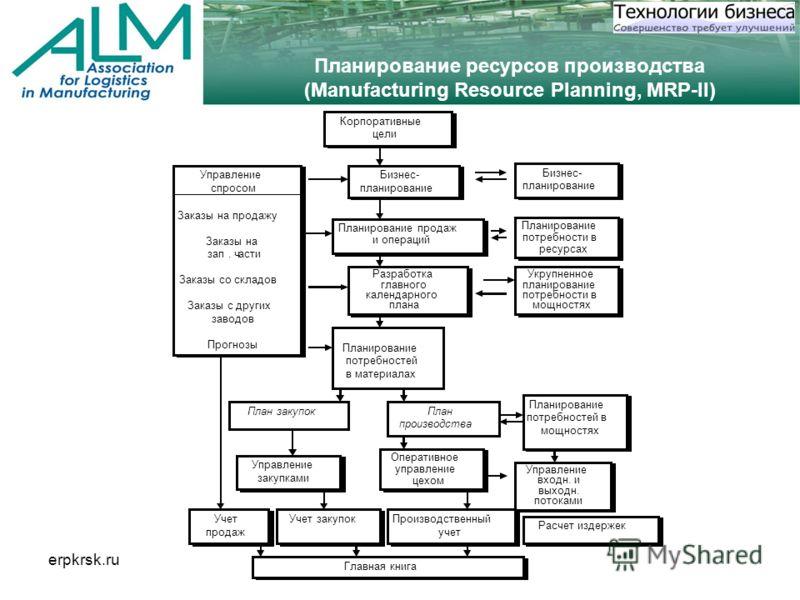 erpkrsk.ru Планирование ресурсов производства (Manufacturing Resource Planning, MRP-II)