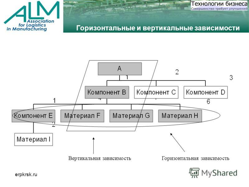 erpkrsk.ru Горизонтальные и вертикальные зависимости Горизонтальная зависимостьВертикальная зависимость