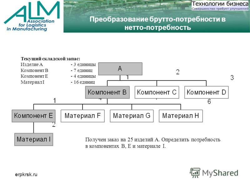 erpkrsk.ru Преобразование брутто-потребности в нетто-потребность Текущий складской запас: Изделие A - 3 единицы Компонент B - 7 единиц Компонент E- 4 единицы Материал I- 16 единиц Получен заказ на 25 изделий A. Определить потребность в компонентах B,
