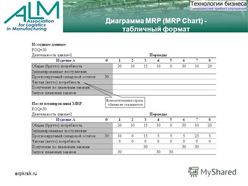 erpkrsk.ru Диаграмма MRP (MRP Chart) - табличный формат Вспомогательная строка, обычно не указывается
