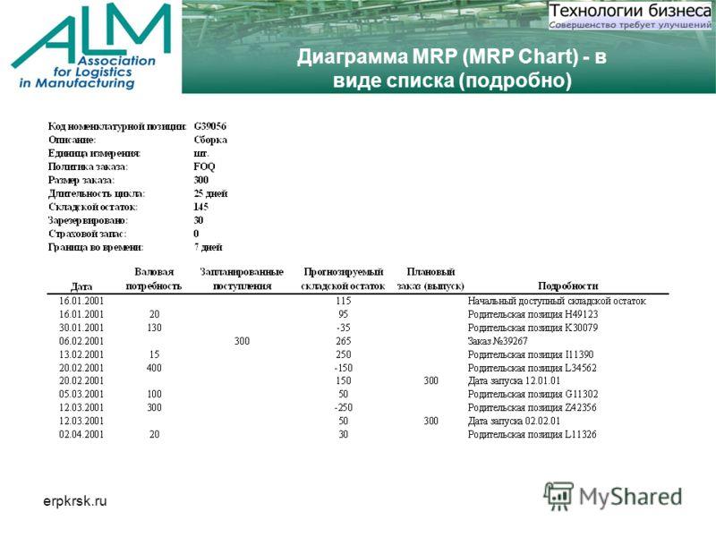 erpkrsk.ru Диаграмма MRP (MRP Chart) - в виде списка (подробно)