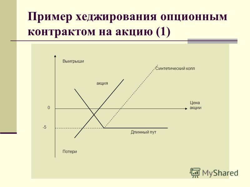 Пример хеджирования опционным контрактом на акцию (1) Цена акции 0 -5 акция Синтетический колл Длинный пут Потери Выигрыши