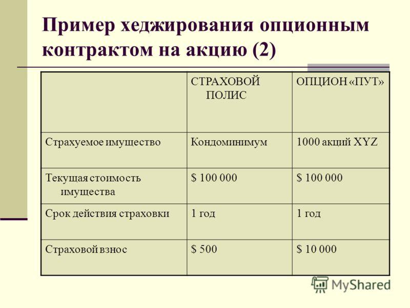 Пример хеджирования опционным контрактом на акцию (2) СТРАХОВОЙ ПОЛИС ОПЦИОН «ПУТ» Страхуемое имуществоКондоминимум1000 акций XYZ Текущая стоимость имущества $ 100 000 Срок действия страховки1 год Страховой взнос$ 500$ 10 000