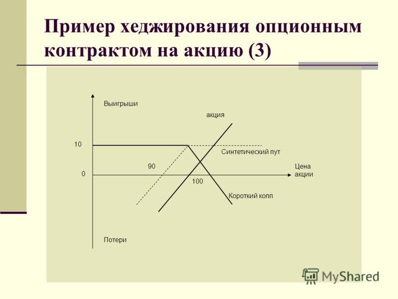 Пример хеджирования опционным контрактом на акцию (3) Цена акции 0 10 акция Синтетический пут Короткий колл Потери Выигрыши 100 90