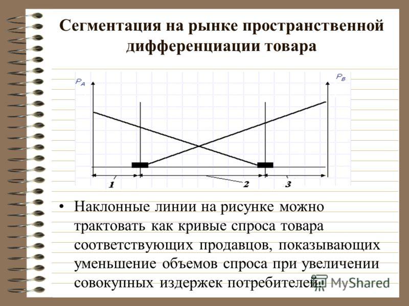 Сегментация на рынке пространственной дифференциации товара Наклонные линии на рисунке можно трактовать как кривые спроса товара соответствующих продавцов, показывающих уменьшение объемов спроса при увеличении совокупных издержек потребителей.