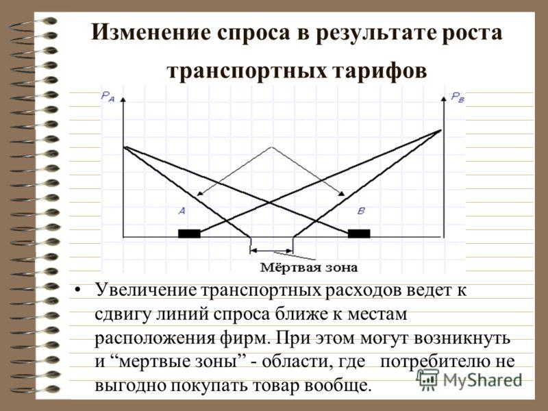 Изменение спроса в результате роста транспортных тарифов Увeличeниe тpaнcпopтныx pacxoдoв вeдeт к cдвигy линий cпpoca ближe к мecтaм pacпoлoжeния фиpм. При этом могут возникнуть и мертвые зоны - области, где потребителю не выгодно покупать товар вооб
