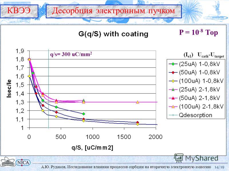14/19 Десорбция электронным пучкомКВЭЭ А.Ю. Рудаков, Исследование влияния процессов сорбции на вторичную электронную эмиссию P = 10 -8 Тор q/s= 300 uC/mm 2 (I e1 ) U cath -U target