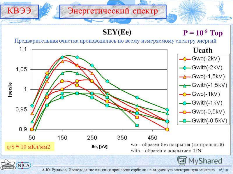 Ucath 16/19 Предварительная очистка производилась по всему измеряемому спектру энергий wo – образец без покрытия (контрольный) with – образец с покрытием TiN q/S 10 мКл/мм2 КВЭЭ А.Ю. Рудаков, Исследование влияния процессов сорбции на вторичную электр