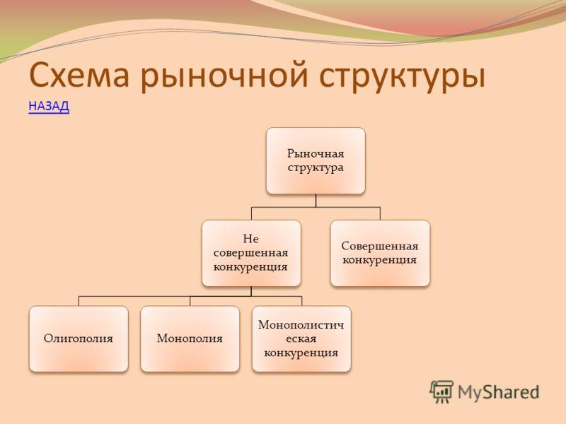 Схема рыночной структуры НАЗАД НАЗАД Рыночная структура Не совершенная конкуренция ОлигополияМонополия Монополистич еская конкуренция Совершенная конкуренция