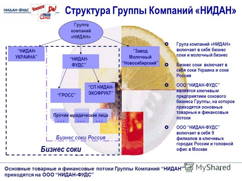 4 Основные товарные и финансовые потоки Группы Компаний НИДАН приходятся на ООО НИДАН-ФУДС Структура Группы Компаний «НИДАН» Група компаний «НИДАН» включает в себя бизнес соки и молочный бизнес Бизнес соки включает в себя соки Украина и соки Россия О
