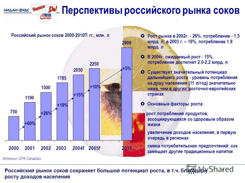 7 750 1190 1500 2050 2250 2900 1785 20002001200220032004f2005f2010 Перспективы российского рынка соков Российский рынок соков сохраняет большой потенциал роста, в т.ч. благодаря росту доходов населения Российский рынок соков 2000-2010П гг., млн. л Ис