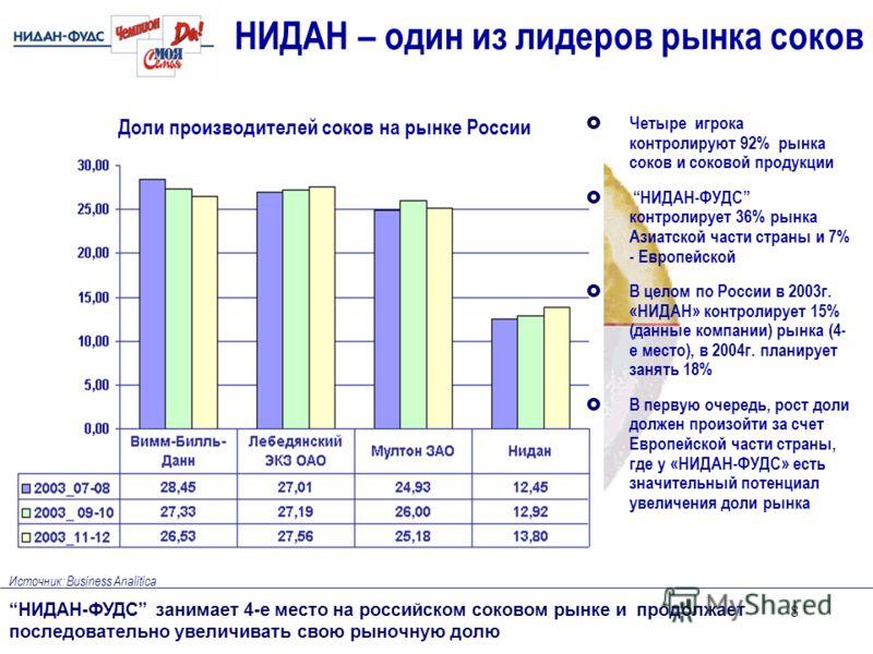 8 НИДАН – один из лидеров рынка соков НИДАН-ФУДС занимает 4-е место на российском соковом рынке и продолжает последовательно увеличивать свою рыночную долю Источник: Business Analitica Четыре игрока контролируют 92% рынка соков и соковой продукции НИ