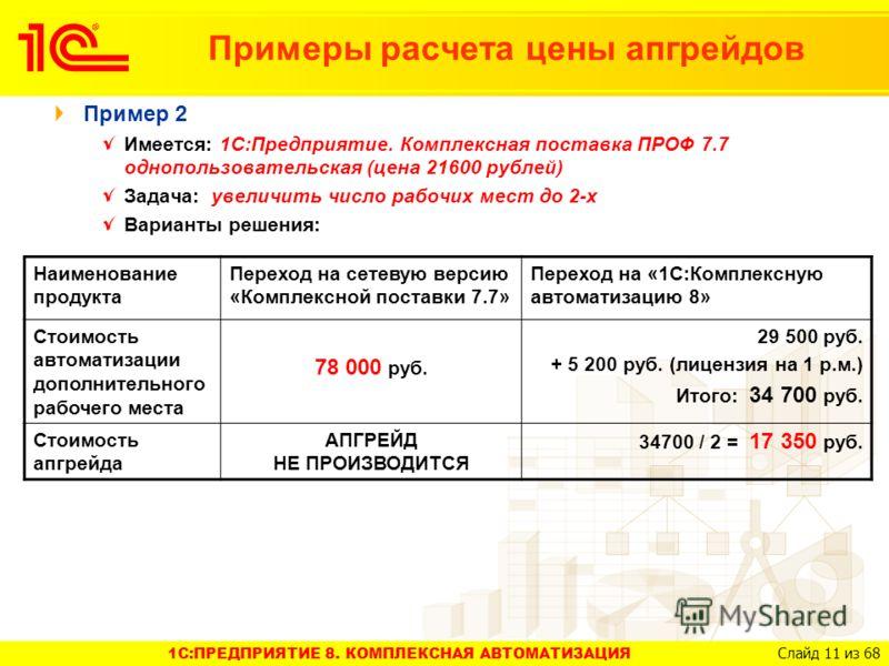 1C:ПРЕДПРИЯТИЕ 8. КОМПЛЕКСНАЯ АВТОМАТИЗАЦИЯ Слайд 11 из 68 Примеры расчета цены апгрейдов Пример 2 Имеется: 1С:Предприятие. Комплексная поставка ПРОФ 7.7 однопользовательская (цена 21600 рублей) Задача: увеличить число рабочих мест до 2-х Варианты ре