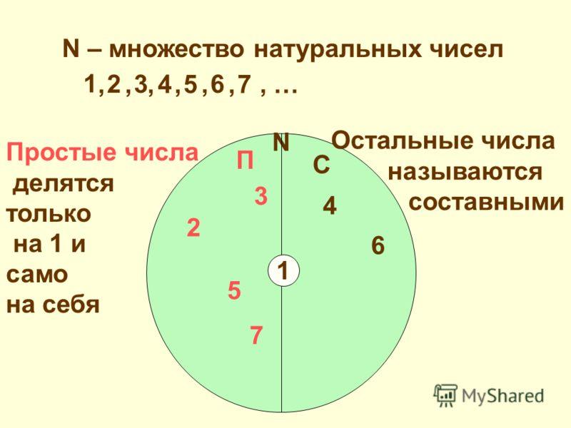 N – множество натуральных чисел 1 23 457 6,,,,,,, … N 1 П С Простые числа делятся только на 1 и само на себя Остальные числа называются составными 2 3 4 5 6 7