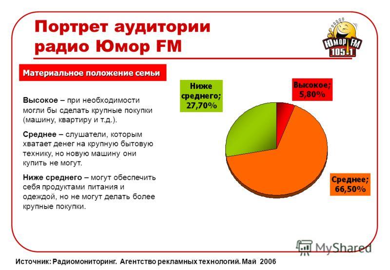 Портрет аудитории радио Юмор FM Источник: Радиомониторинг. Агентство рекламных технологий. Май 2006 Возраст Образование в % от недельной аудитории радиостанции