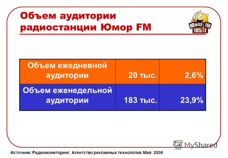 Портрет аудитории радиостанции Юмор FM