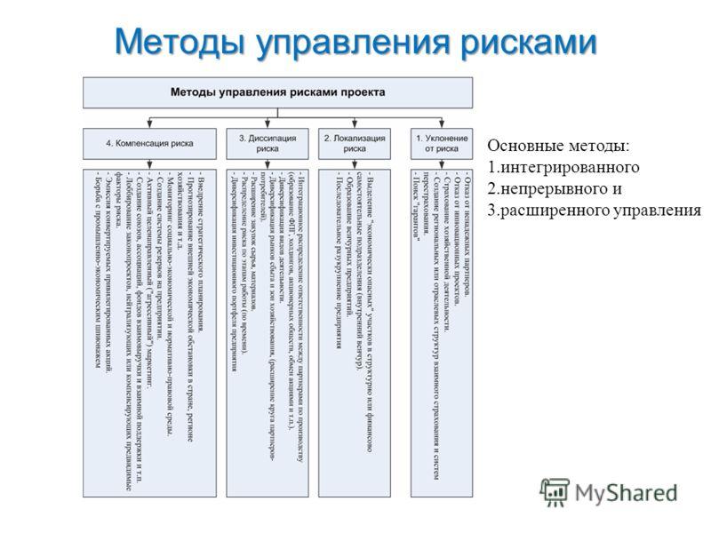 Методы управления рисками Методы управления рисками проекта Основные методы: 1.интегрированного 2.непрерывного и 3.расширенного управления