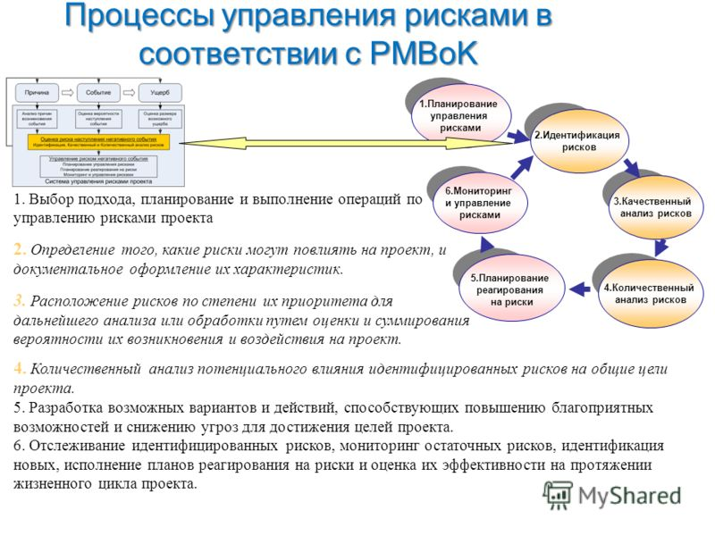 Процессы управления рисками в соответствии с PMBoK 3.Качественный анализ рисков 6.Мониторинг и управление рисками 2.Идентификация рисков 5.Планирование реагирования на риски 1.Планирование управления рисками 4.Количественный анализ рисков 1. Выбор по