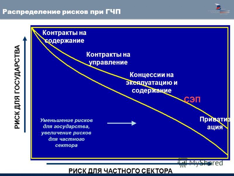 РИСК ДЛЯ ЧАСТНОГО СЕКТОРА Контракты на содержание Контракты на управление Приватиз ация Концессии на эксплуатацию и содержание Уменьшение рисков для государства, увеличение рисков для частного сектора Распределение рисков при ГЧП СЭП РИСК ДЛЯ ГОСУДАР