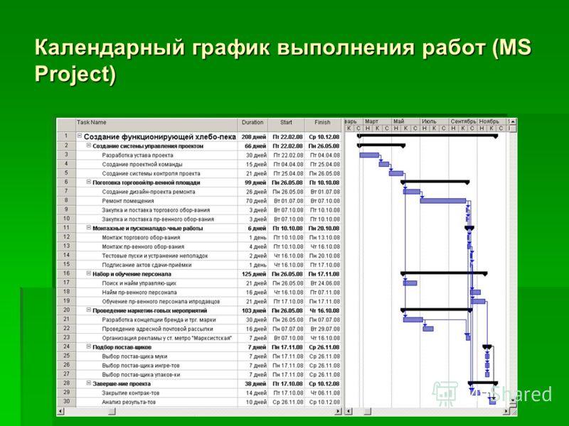 Календарный график выполнения работ (MS Project)