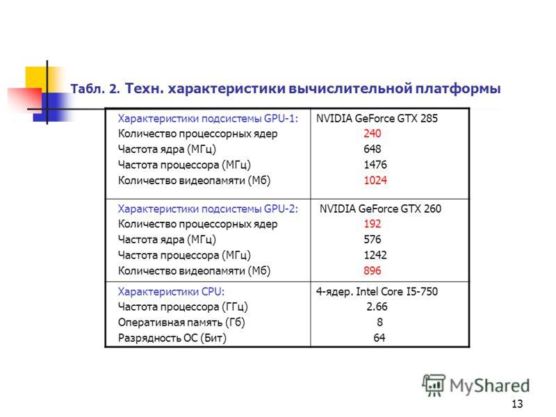 13 Табл. 2. Техн. характеристики вычислительной платформы Характеристики подсистемы GPU-1: Количество процессорных ядер Частота ядра (МГц) Частота процессора (МГц) Количество видеопамяти (Мб) NVIDIA GeForce GTX 285 240 648 1476 1024 Характеристики по