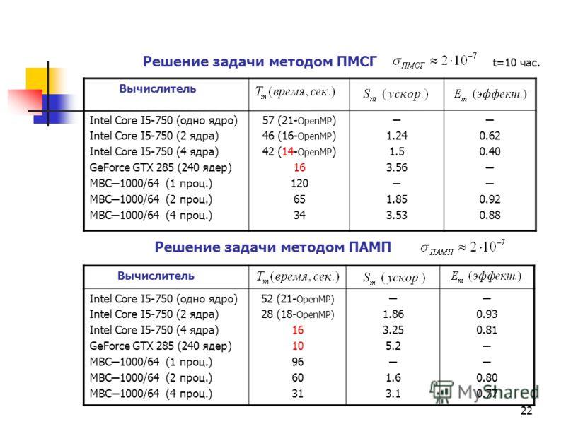 22 Вычислитель Intel Core I5-750 (одно ядро) Intel Core I5-750 (2 ядра) Intel Core I5-750 (4 ядра) GeForce GTX 285 (240 ядер) МВС 1000/64 (1 проц.) МВС 1000/64 (2 проц.) МВС 1000/64 (4 проц.) 57 (21- OpenMP ) 46 (16- OpenMP ) 42 (14- OpenMP ) 16 120