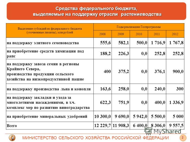 МИНИСТЕРСТВО СЕЛЬСКОГО ХОЗЯЙСТВА РОССИЙСКОЙ ФЕДЕРАЦИИ 2 Выделение субсидий из федерального бюджета (уточненные лимиты), млн рублей Годы реализации Госпрограммы 20082009201020112012 на поддержку элитного семеноводства 555,6582,1500,01 716,91 767,8 на