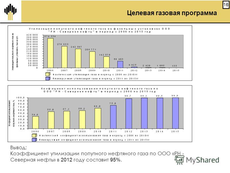 16 Вывод: Коэффициент утилизации попутного нефтяного газа по ООО «РН - Северная нефть» в 2012 году составит 95%. Целевая газовая программа