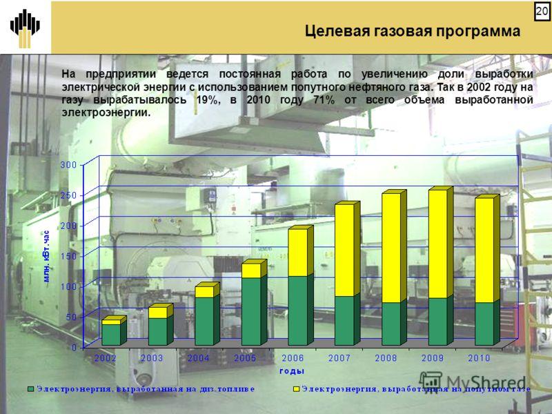 20 На предприятии ведется постоянная работа по увеличению доли выработки электрической энергии с использованием попутного нефтяного газа. Так в 2002 году на газу вырабатывалось 19%, в 2010 году 71% от всего объема выработанной электроэнергии. Целевая