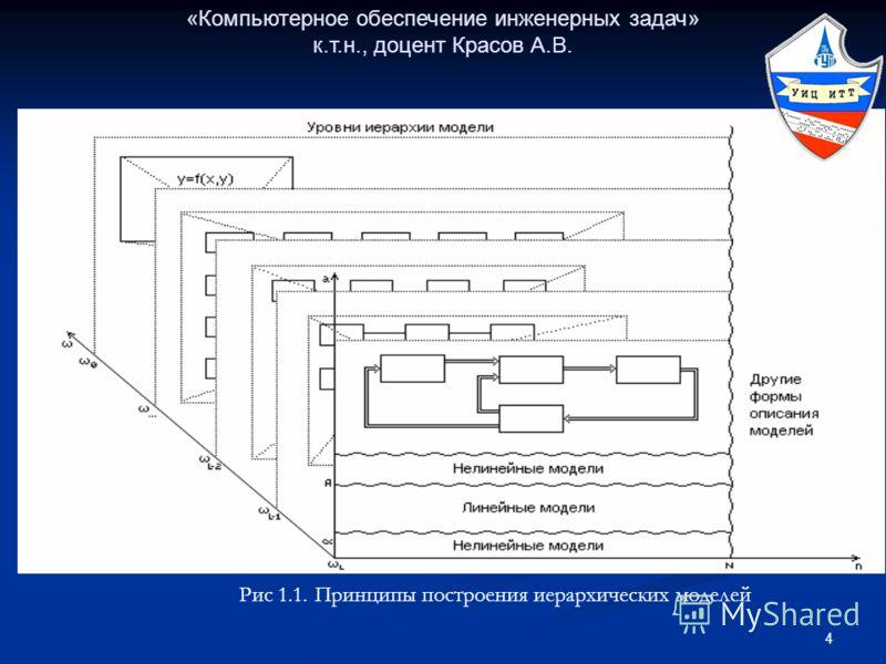 4 «Компьютерное обеспечение инженерных задач» к.т.н., доцент Красов А.В. Рис 1.1. Принципы построения иерархических моделей