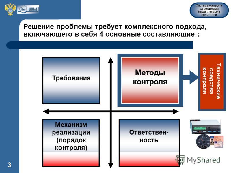 Система контроля за режимами труда и отдыха водителей 3 Решение проблемы требует комплексного подхода, включающего в себя 4 основные составляющие : Требования Ответствен- ность Механизм реализации (порядок контроля) Методы контроля Технические средст