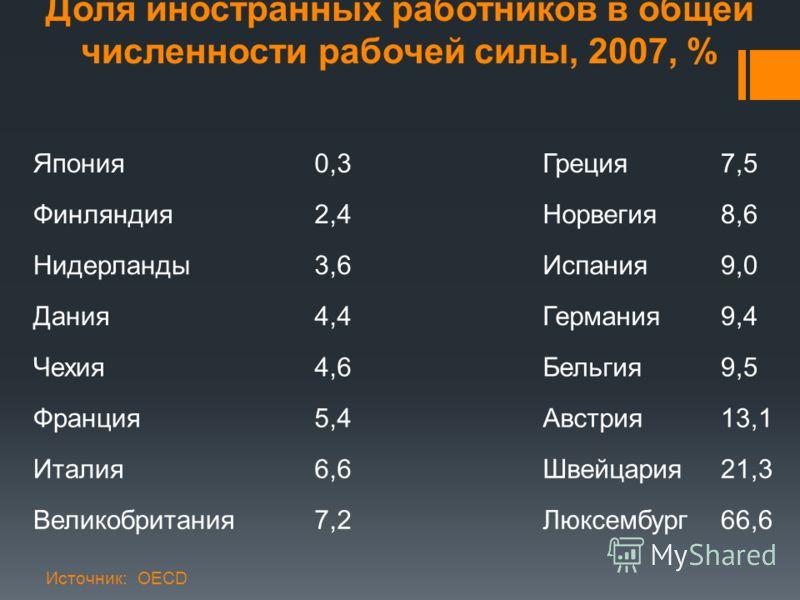 Доля иностранных работников в общей численности рабочей силы, 2007, % Источник: OECD Япония0,3Греция7,5 Финляндия2,4Норвегия8,6 Нидерланды3,6Испания9,0 Дания4,4Германия9,4 Чехия4,6Бельгия9,5 Франция5,4Австрия13,1 Италия6,6Швейцария21,3 Великобритания