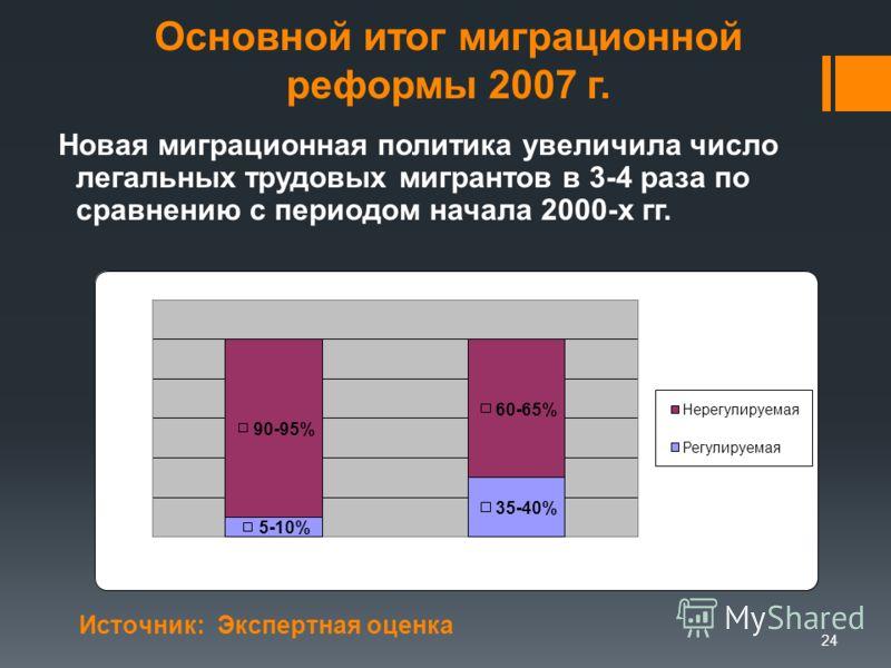 Основной итог миграционной реформы 2007 г. Новая миграционная политика увеличила число легальных трудовых мигрантов в 3-4 раза по сравнению с периодом начала 2000-х гг. 24 Источник: Экспертная оценка