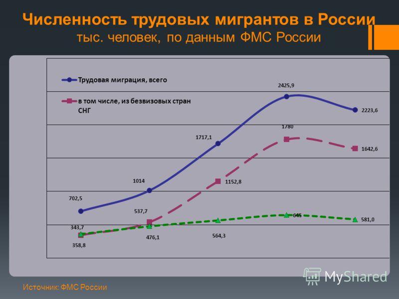 Численность трудовых мигрантов в России тыс. человек, по данным ФМС России Источник: ФМС России