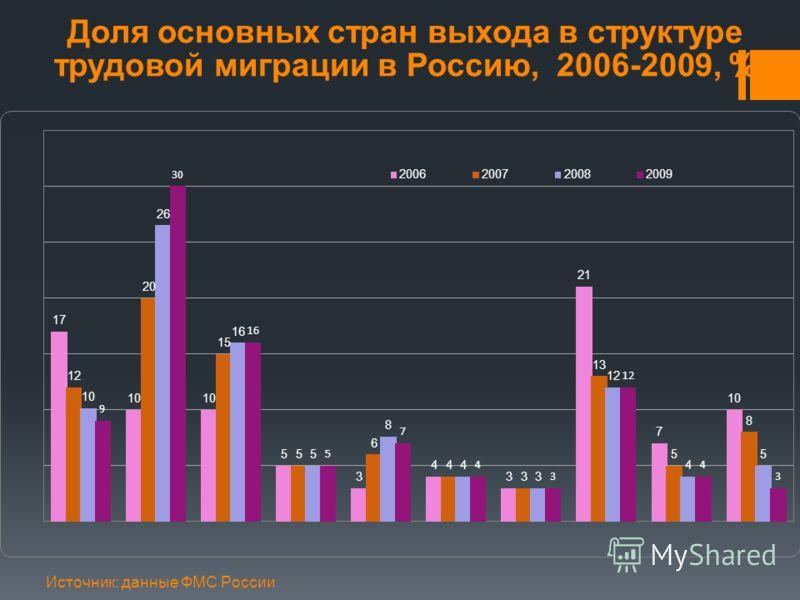 Доля основных стран выхода в структуре трудовой миграции в Россию, 2006-2009, % Источник: данные ФМС России