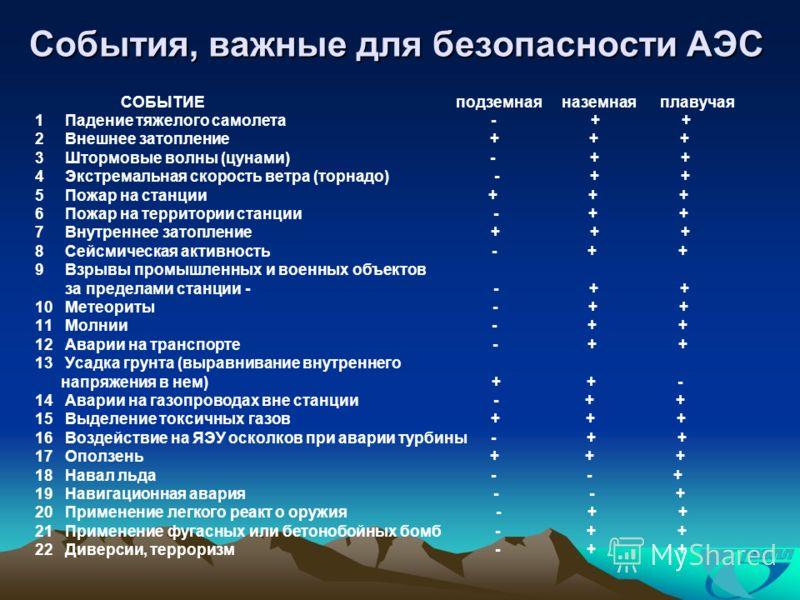 События, важные для безопасности АЭС СОБЫТИЕ подземная наземная плавучая 1 Падение тяжелого самолета - + + 2 Внешнее затопление + + + 3 Штормовые волны (цунами) - + + 4 Экстремальная скорость ветра (торнадо) - + + 5 Пожар на станции + + + 6 Пожар на