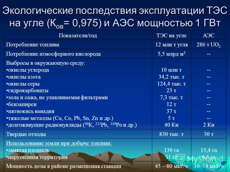 Экологические последствия эксплуатации ТЭС на угле (К ов = 0,975) и АЭС мощностью 1 ГВт Показатели/годТЭС на углеАЭС Потребление топлива12 млн т угля286 т UO 2 Потребление атмосферного кислорода5,5 млрд м 3 -- Выброcы в окружающую среду: окислы углер