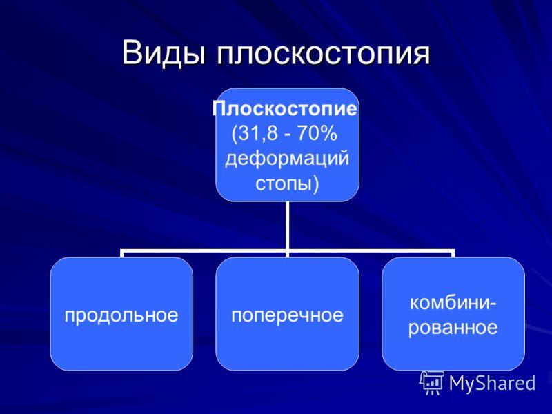 Виды плоскостопия Плоскостопие (31,8 - 70% деформаций стопы) продольноепоперечное комбини- рованное
