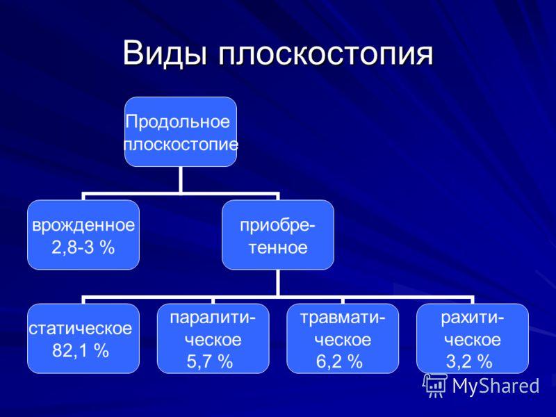 Виды плоскостопия Продольное плоскостопие врожденное 2,8-3 % приобре- тенное статическое 82,1 % паралити- ческое 5,7 % травмати- ческое 6,2 % рахити- ческое 3,2 %