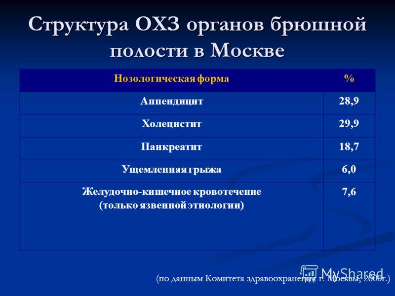 Структура ОХЗ органов брюшной полости в Москве Нозологическая форма% Аппендицит28,9 Холецистит29,9 Панкреатит18,7 Ущемленная грыжа6,0 Желудочно-кишечное кровотечение (только язвенной этиологии) 7,6 (по данным Комитета здравоохранения г. Москвы, 2000г