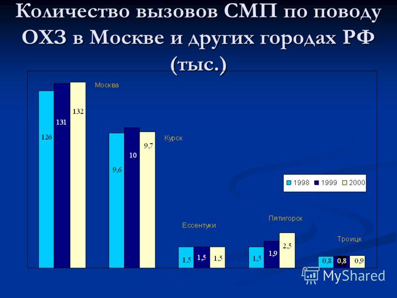 Количество вызовов СМП по поводу ОХЗ в Москве и других городах РФ (тыс.)