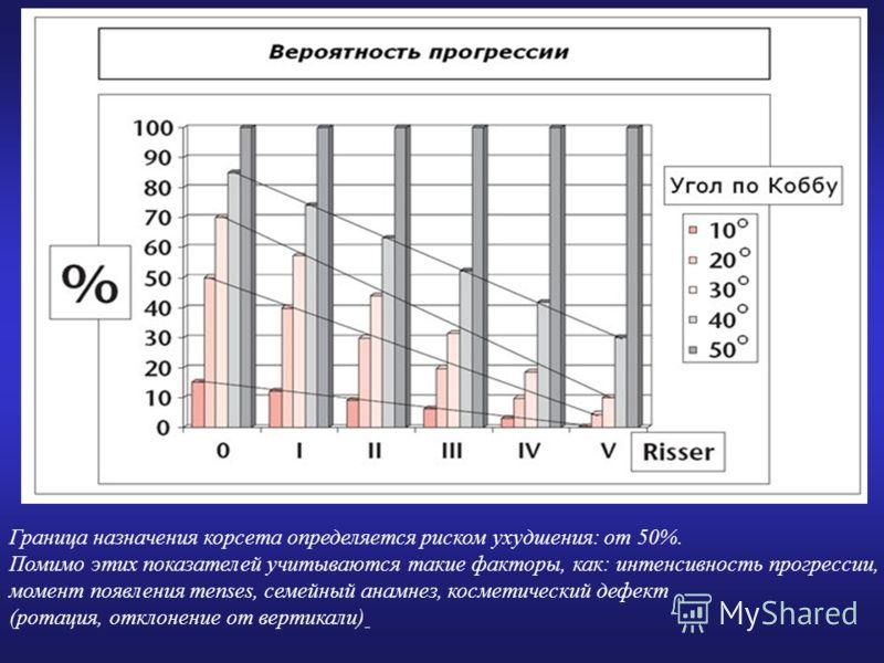 Граница назначения корсета определяется риском ухудшения: от 50%. Помимо этих показателей учитываются такие факторы, как: интенсивность прогрессии, момент появления menses, семейный анамнез, косметический дефект (ротация, отклонение от вертикали)