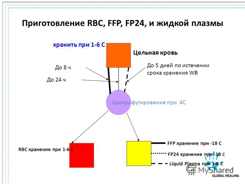 Приготовление RBC, FFP, FP24, и жидкой плазмы Центрифугирование при 4C хранить при 1-6 C До 8 ч До 24 ч До 5 дней по истечении срока хранения WB FFP хранение при -18 C FP24 хранение при -18 C Liquid Plasma при 1-6 C RBC хранение при 1-6 C Цельная кро