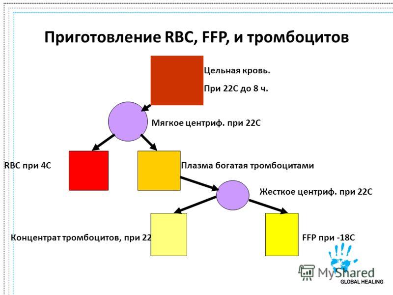 Приготовление RBC, FFP, и тромбоцитов Цельная кровь. При 22C до 8 ч. Мягкое центриф. при 22C RBC при 4CПлазма богатая тромбоцитами Жесткое центриф. при 22C Концентрат тромбоцитов, при 22CFFP при -18C