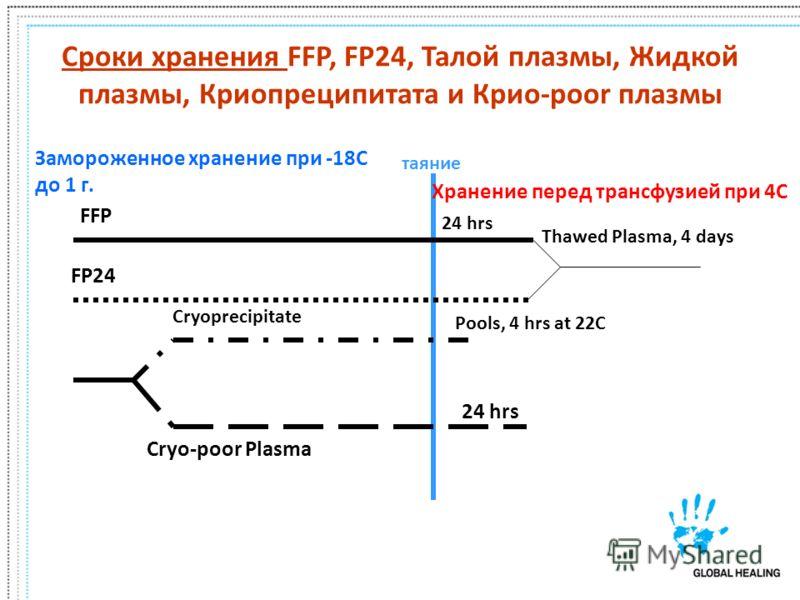 Сроки хранения FFP, FP24, Талой плазмы, Жидкой плазмы, Криопреципитата и Крио-poor плазмы таяние Замороженное хранение при -18C до 1 г. Хранение перед трансфузией при 4C FFP 24 hrs FP24 Thawed Plasma, 4 days Cryoprecipitate Pools, 4 hrs at 22C Cryo-p