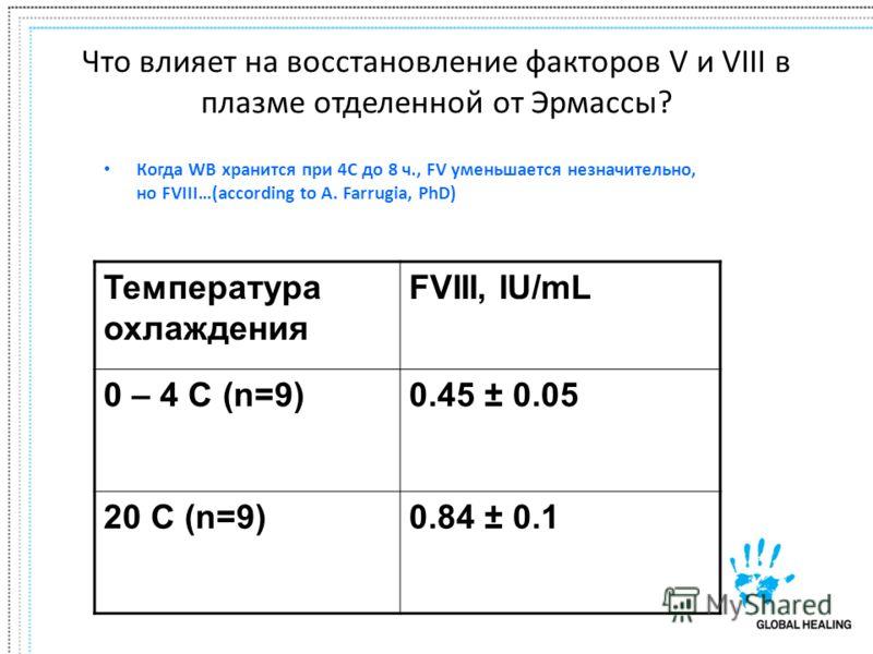 Что влияет на восстановление факторов V и VIII в плазме отделенной от Эрмассы? Когда WB хранится при 4C до 8 ч., FV уменьшается незначительно, но FVIII…(according to A. Farrugia, PhD) Температура охлаждения FVIII, IU/mL 0 – 4 C (n=9)0.45 ± 0.05 20 C