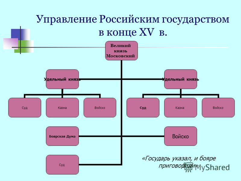 Великий князь Московский